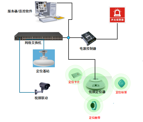 RFID区域人员定位管理系统